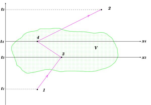 Feynman fig6-21