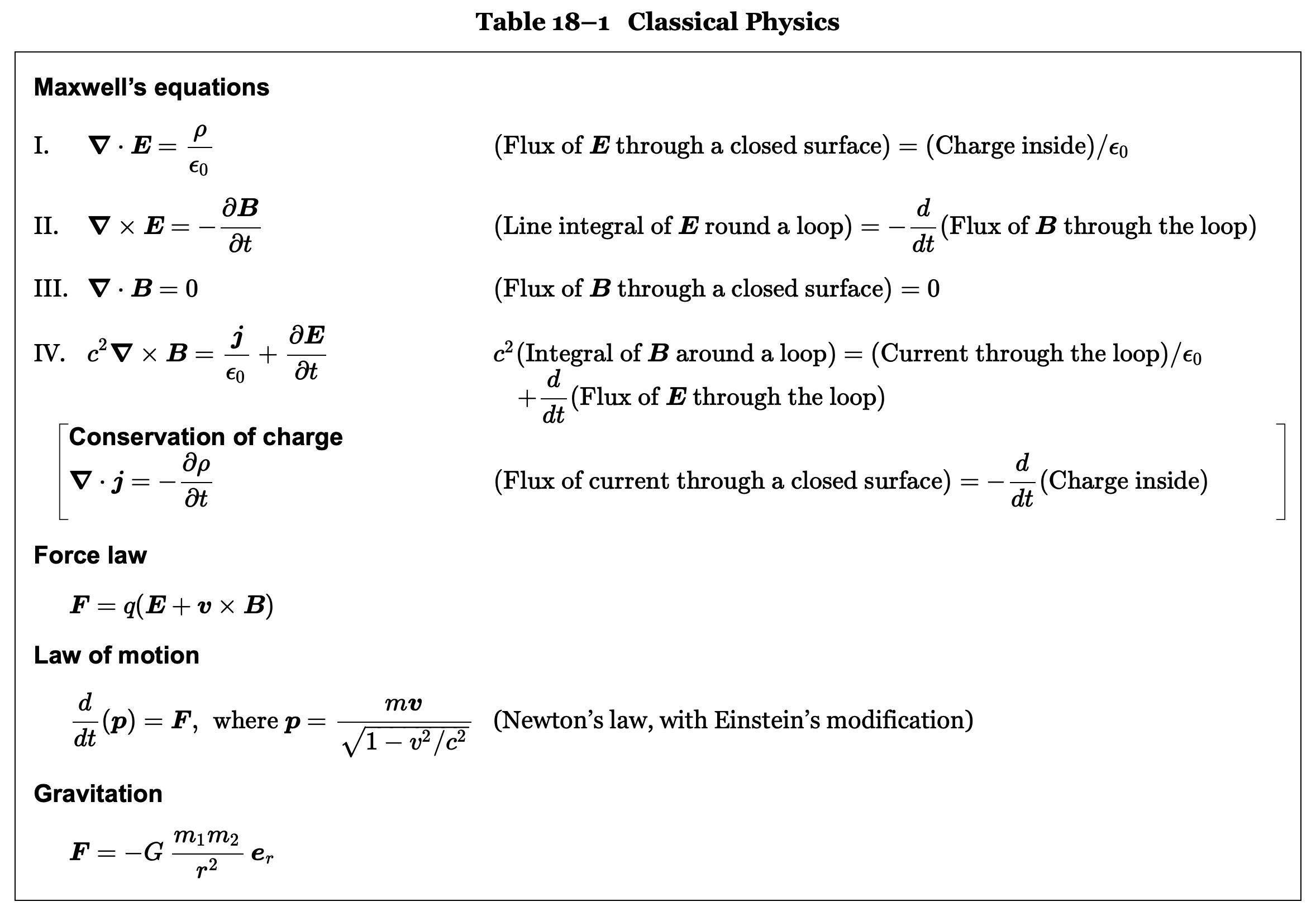 ファインマン物理の表18ー1