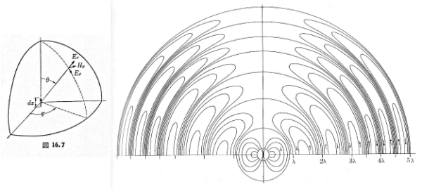 Electric field lines produced by an oscillatiing diple