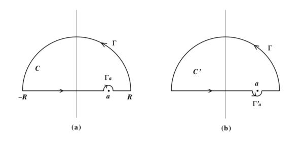 複素平面上の閉路図1