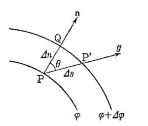 方向微分の説明図