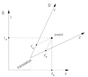 Weiskopf fig 4.1