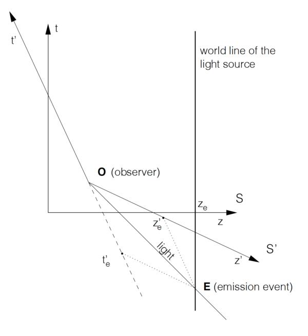 Weiskopf fig. 4-4