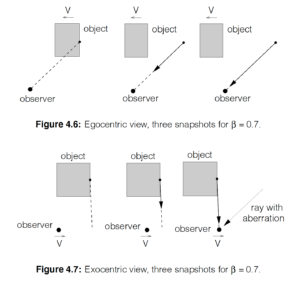 Weiskopf fig. 4-6, fig4-7.