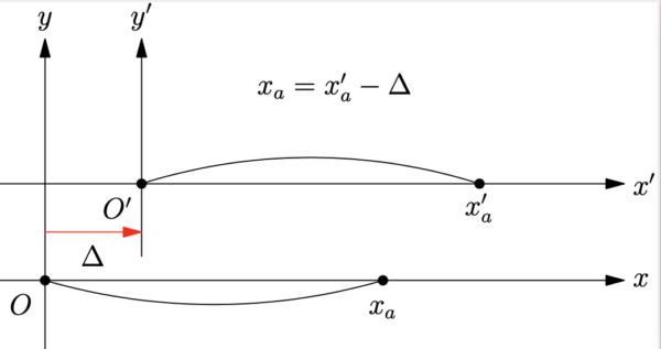 図 7-4 修正版